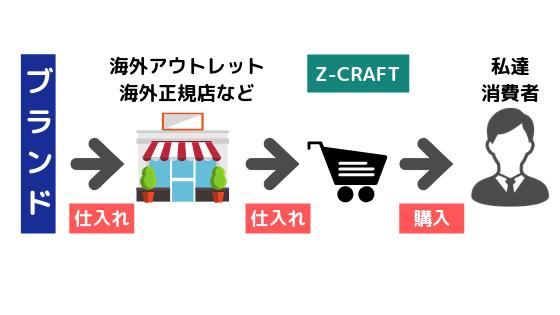 並行輸入品を説明している図