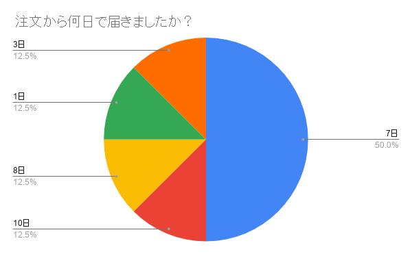 注文から何日で届きましたか?に対する回答グラフ図