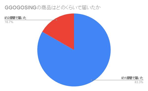 GOGOSINGの商品は何日で届いたかについてのアンケート結果のグラフ