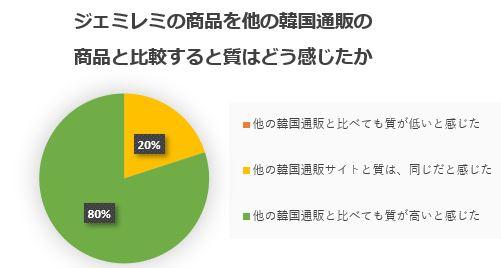 ジェミレミの商品を他の韓国通販の商品と比較すると質はどう感じたかのアンケート結果