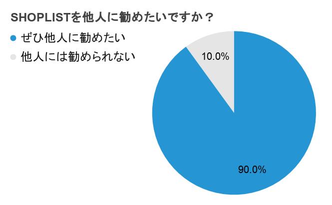 SHOPLISTを他人に勧めたいかの質問に対する回答を円グラフにまとめた図