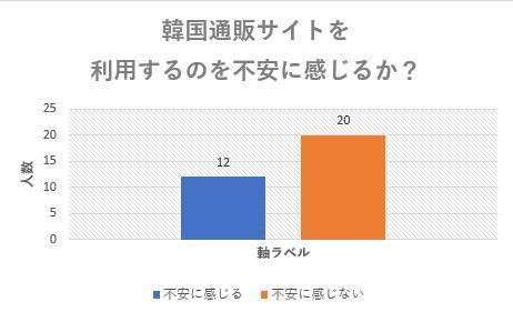 韓国サイト不安に感じるかどうかに対するアンケート結果のグラフ