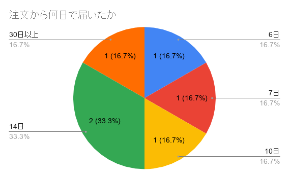 17㎏の商品が注文から何日で届いたかアンケートを取った結果のグラフ画像