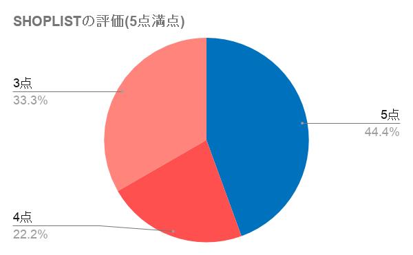 SHOPLIST利用者に5点満点中何点であったかを質問した結果を円グラフで表した図