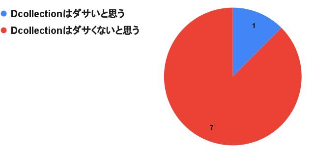 「Dcollectionはダサいと思うか?」に対するアンケートの結果を図で表したもの