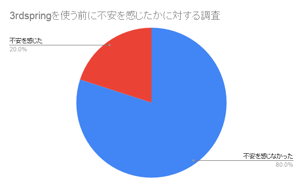 3rdspringを使う前に不安を感じたかに対する調査のアンケート結果グラフ