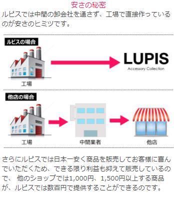 LUPISの商品が安い理由を表した図