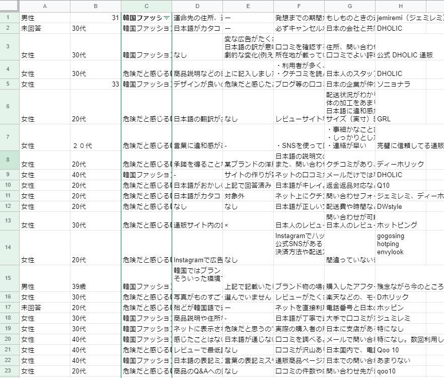 """男女50人に取った、""""韓国通販サイトの危険性""""に関するアンケート結果を集計した一部分の画像"""