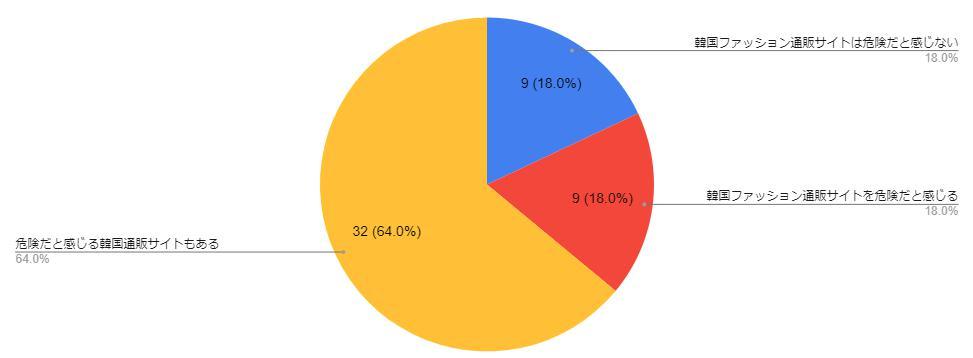 「韓国通販サイトを危険に感じるか?」に関するアンケートを男女50人に取った結果のグラフ