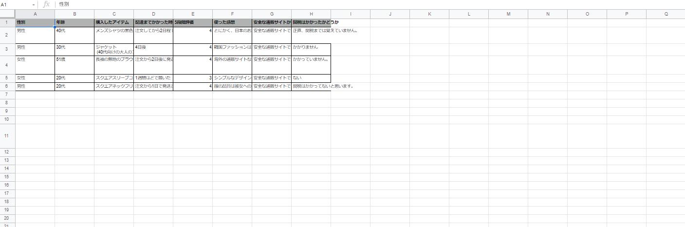 実際にリトルブラックを利用したことがある人の口コミ5件を集計した表